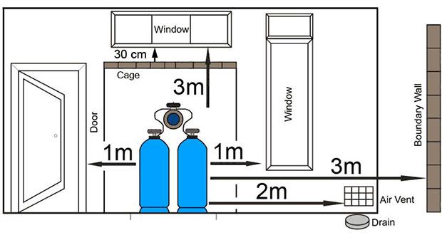 LP Gas Installations – Legislation & Safety